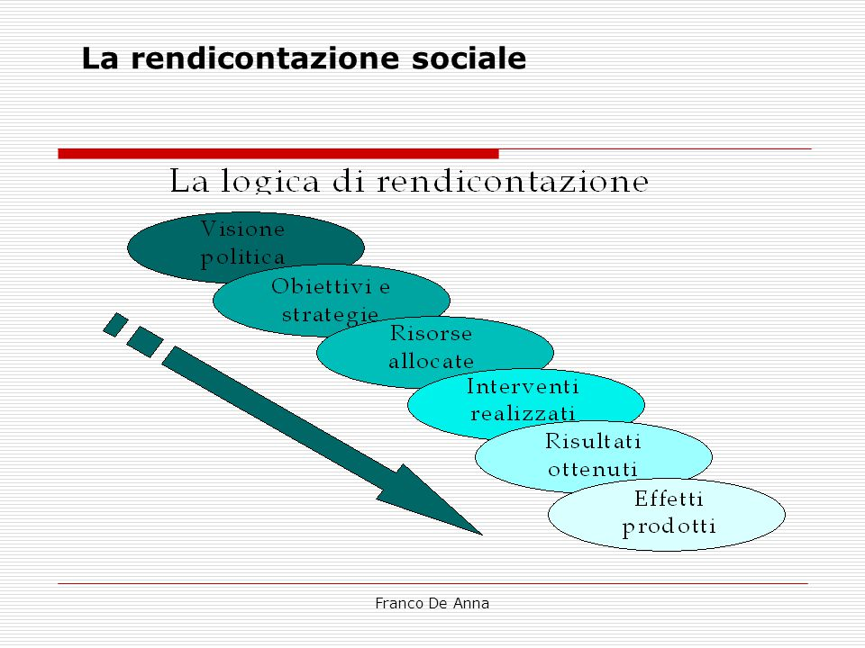 Franco De Anna Rendicontazione sociale nella scuola  Consolidare e potenziare strumenti e interpretazioni dell'autonomia  Miglioramento e padronanza degli strumenti di controllo  Miglioramento e padronanza degli strumenti di programmazione  Potenziamento della comunicazione sociale