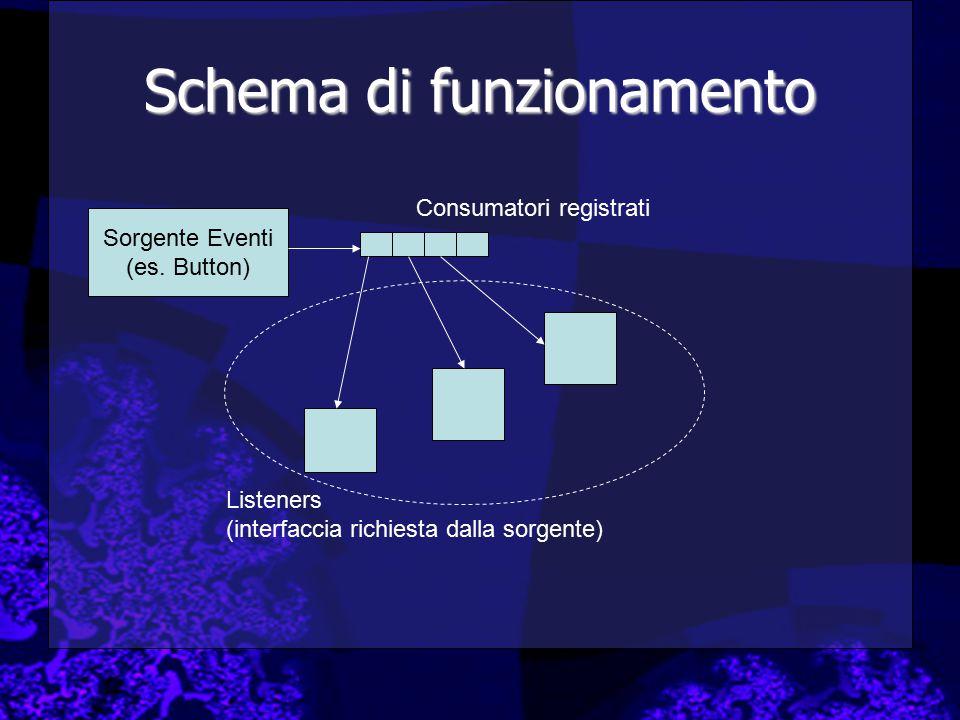 Schema di funzionamento Sorgente Eventi (es. Button) Listeners (interfaccia richiesta dalla sorgente) Consumatori registrati