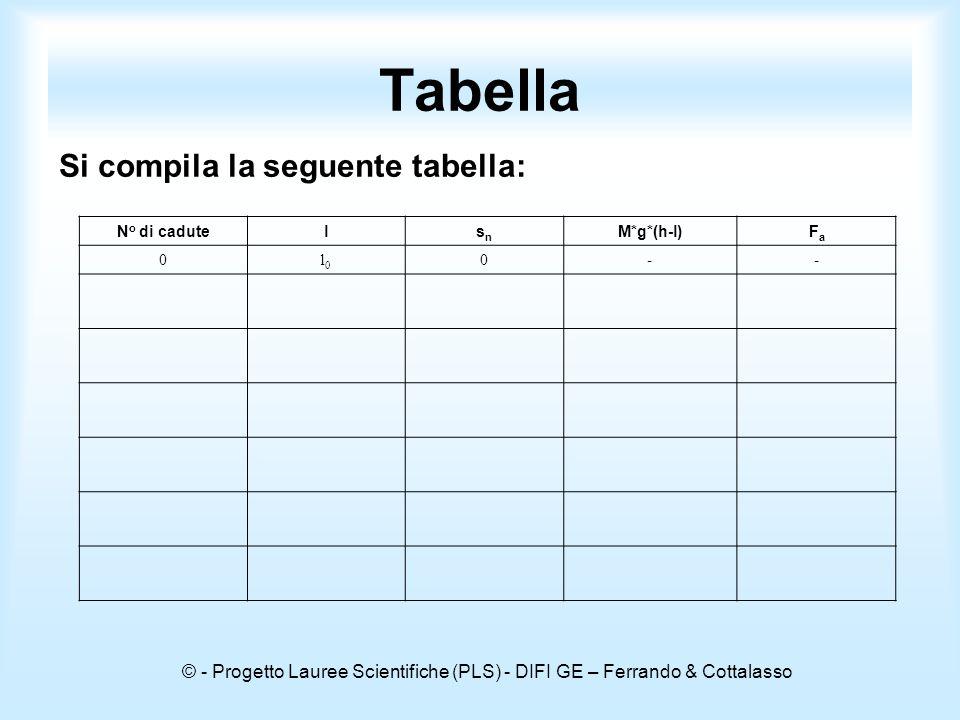 © - Progetto Lauree Scientifiche (PLS) - DIFI GE – Ferrando & Cottalasso Tabella Si compila la seguente tabella: N o di cadutelsnsn M*g*(h-l)FaFa 0l0l0 0--
