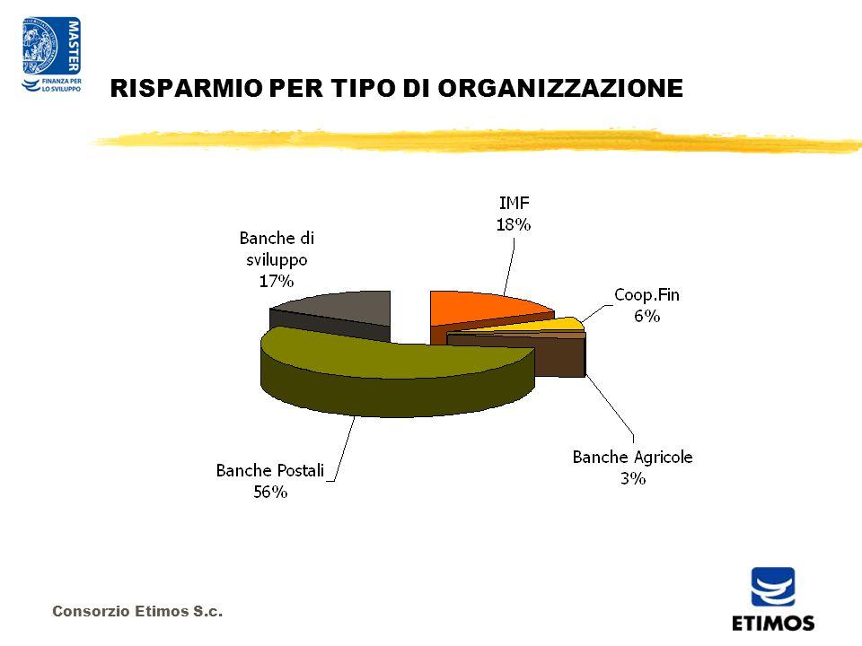 Consorzio Etimos S.c. RISPARMIO PER TIPO DI ORGANIZZAZIONE