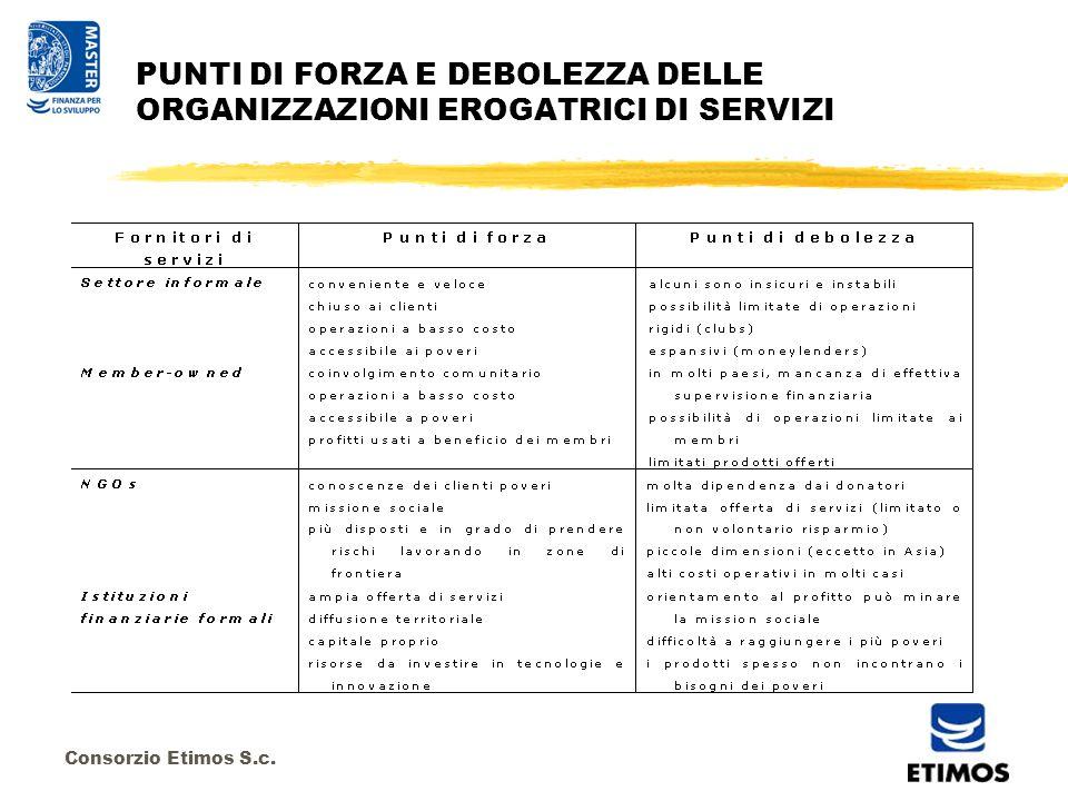 Consorzio Etimos S.c. PUNTI DI FORZA E DEBOLEZZA DELLE ORGANIZZAZIONI EROGATRICI DI SERVIZI