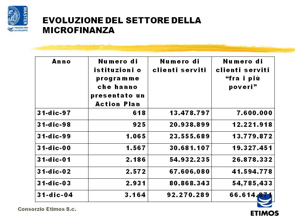 Consorzio Etimos S.c. EVOLUZIONE DEL SETTORE DELLA MICROFINANZA