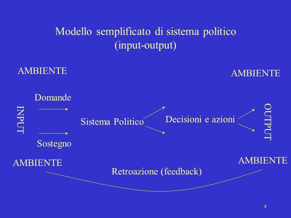 2 Modello semplificato di sistema politico (input-output) Sistema Politico Decisioni e azioni Domande Sostegno INPUT OUTPUT AMBIENTE Retroazione (feedback) AMBIENTE