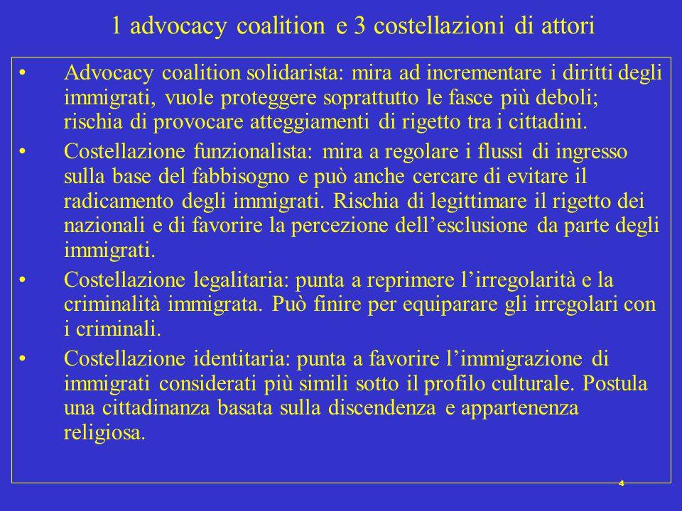 4 1 advocacy coalition e 3 costellazioni di attori Advocacy coalition solidarista: mira ad incrementare i diritti degli immigrati, vuole proteggere soprattutto le fasce più deboli; rischia di provocare atteggiamenti di rigetto tra i cittadini.