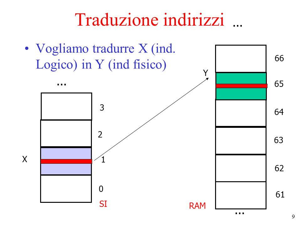 9 Traduzione indirizzi Vogliamo tradurre X (ind. Logico) in Y (ind fisico) RAM... SI 0 1 2 3... 61 62 63 64 65 66 X Y