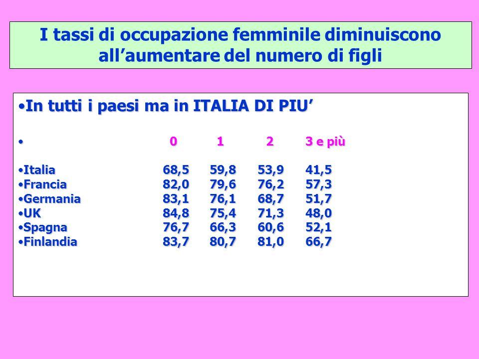 I tassi di occupazione femminile diminuiscono all'aumentare del numero di figli In tutti i paesi ma in ITALIA DI PIU'In tutti i paesi ma in ITALIA DI