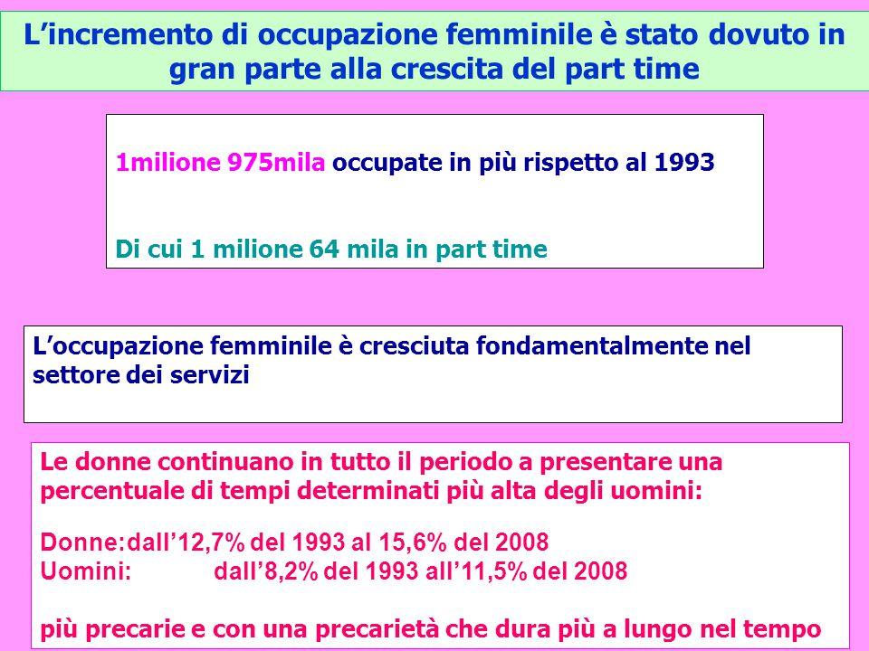 L'incremento di occupazione femminile è stato dovuto in gran parte alla crescita del part time 1milione 975mila occupate in più rispetto al 1993 Di cu