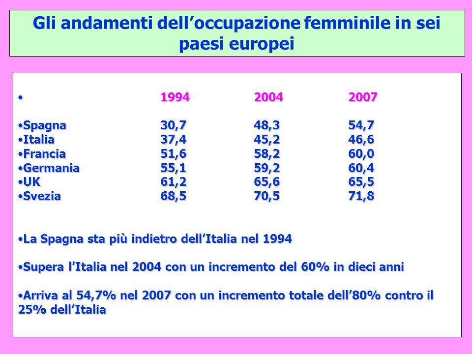 Gli andamenti dell'occupazione femminile in sei paesi europei 199420042007199420042007 Spagna30,748,354,7Spagna30,748,354,7 Italia37,445,246,6Italia37