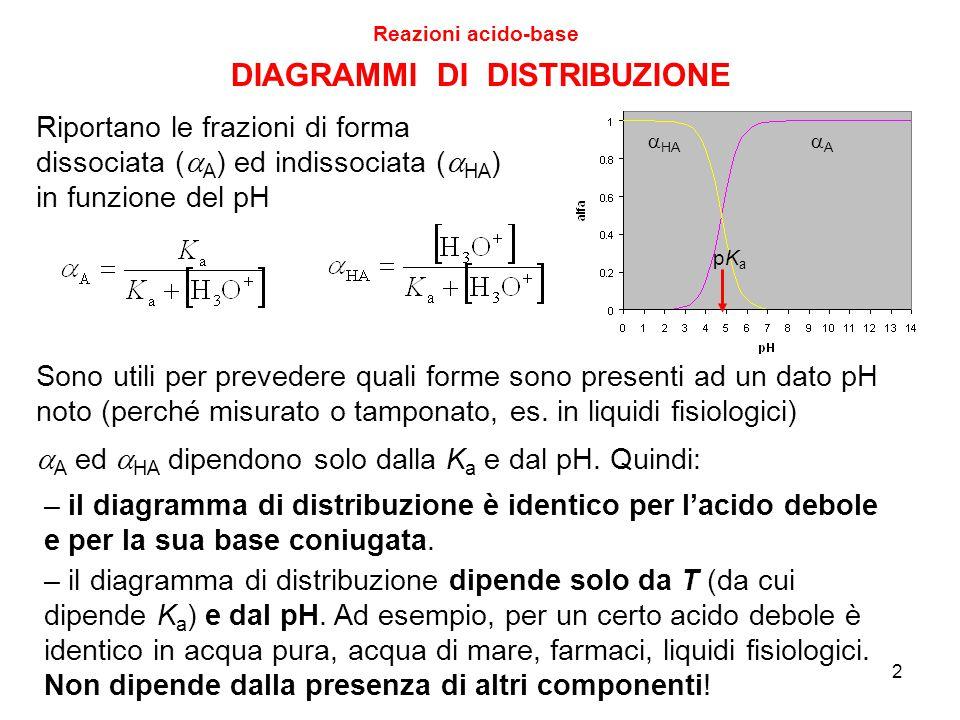 2 DIAGRAMMI DI DISTRIBUZIONE Reazioni acido-base  HA AA pKapKa Riportano le frazioni di forma dissociata (  A ) ed indissociata (  HA ) in funzione del pH Sono utili per prevedere quali forme sono presenti ad un dato pH noto (perché misurato o tamponato, es.