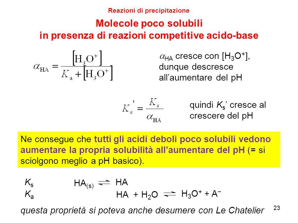 Ne consegue che tutti gli acidi deboli poco solubili vedono aumentare la propria solubilità all'aumentare del pH (= si sciolgono meglio a pH basico).