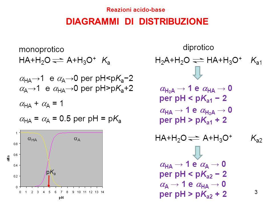 3 DIAGRAMMI DI DISTRIBUZIONE Reazioni acido-base diprotico monoprotico  HA →1 e  A →0 per pH<pK a −2  A →1 e  HA →0 per pH>pK a +2  HA AA pKapKa  H 2 A → 1 e  HA → 0 per pH < pK a1 − 2  HA → 1 e  H 2 A → 0 per pH > pK a1 + 2 HA+H 2 O A+H 3 O + KaKa H 2 A+H 2 O HA+H 3 O + K a1  HA +  A = 1  HA → 1 e  A → 0 per pH < pK a2 − 2  A → 1 e  HA → 0 per pH > pK a2 + 2  HA =  A = 0.5 per pH = pK a HA+H 2 O A+H 3 O + K a2