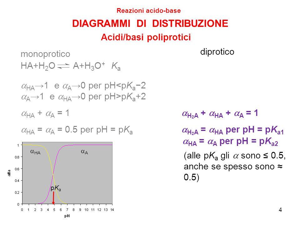 4 DIAGRAMMI DI DISTRIBUZIONE Reazioni acido-base Acidi/basi poliprotici diprotico monoprotico  HA →1 e  A →0 per pH<pK a −2  A →1 e  HA →0 per pH>pK a +2  HA AA pKapKa HA+H 2 O A+H 3 O + KaKa  HA +  A = 1  HA =  A = 0.5 per pH = pK a  H 2 A +  HA +  A = 1  H 2 A =  HA per pH = pK a1  HA =  A per pH = pK a2 (alle pK a gli  sono ≤ 0.5, anche se spesso sono ≈ 0.5)
