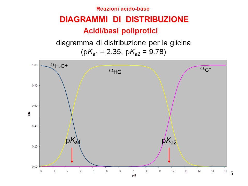 5 DIAGRAMMI DI DISTRIBUZIONE Reazioni acido-base Acidi/basi poliprotici diagramma di distribuzione per la glicina (pK a1 = 2.35, pK a2 = 9.78) H2G+H2G+  HG G-G- pK a1 pK a2