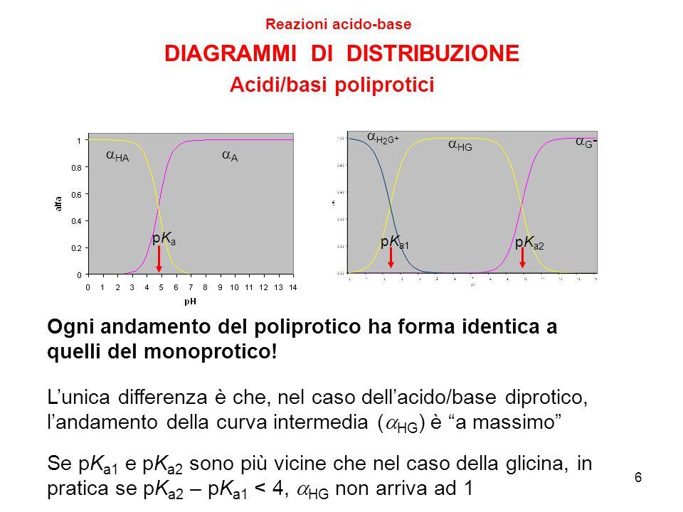 6 DIAGRAMMI DI DISTRIBUZIONE Reazioni acido-base Acidi/basi poliprotici H2G+H2G+  HG G-G- pK a1 pK a2  HA AA pKapKa L'unica differenza è che, nel caso dell'acido/base diprotico, l'andamento della curva intermedia (  HG ) è a massimo Se pK a1 e pK a2 sono più vicine che nel caso della glicina, in pratica se pK a2 – pK a1 < 4,  HG non arriva ad 1 Ogni andamento del poliprotico ha forma identica a quelli del monoprotico!