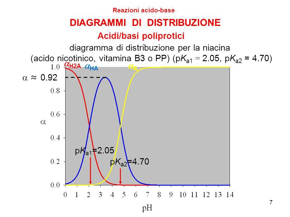  H2A  HA AA 7 DIAGRAMMI DI DISTRIBUZIONE Reazioni acido-base Acidi/basi poliprotici diagramma di distribuzione per la niacina (acido nicotinico, vitamina B3 o PP) (pK a1 = 2.05, pK a2 = 4.70) ≈ 0.92 pK a1 =2.05 pK a2 =4.70