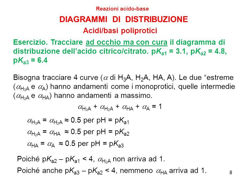 DIAGRAMMI DI DISTRIBUZIONE Reazioni acido-base Acidi/basi poliprotici 8 Esercizio. Tracciare ad occhio ma con cura il diagramma di distribuzione dell'