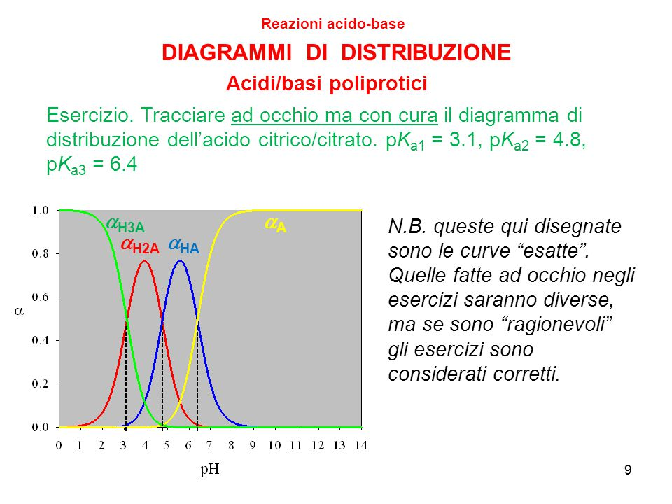 """DIAGRAMMI DI DISTRIBUZIONE Reazioni acido-base Acidi/basi poliprotici 9  H3A  H2A  HA AA N.B. queste qui disegnate sono le curve """"esatte"""". Quelle"""