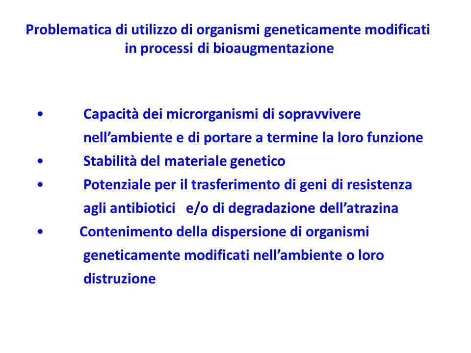 Capacità dei microrganismi di sopravvivere nell'ambiente e di portare a termine la loro funzione Stabilità del materiale genetico Potenziale per il tr