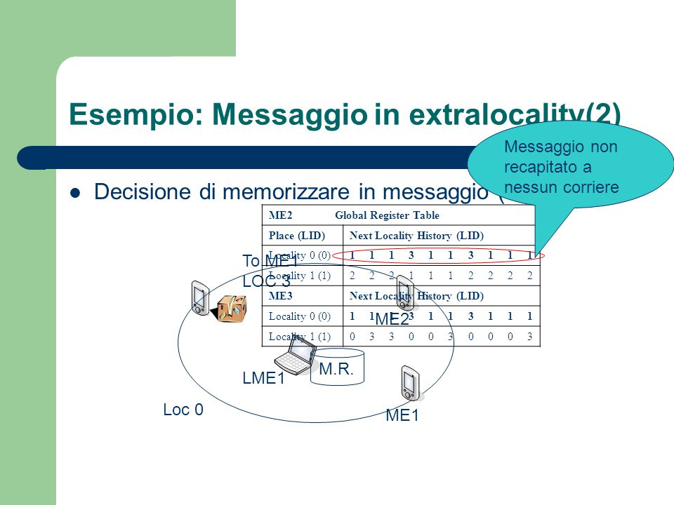 Esempio: Messaggio in extralocality(2) Decisione di memorizzare in messaggio (caching) LME1 ME1 ME2 To ME1 LOC 3 Loc 0 ME2 Global Register Table Place (LID)Next Locality History (LID) Locality 0 (0)1113113111 Locality 1 (1)2221112222 ME3Next Locality History (LID) Locality 0 (0)1113113111 Locality 1 (1)0330030003 M.R.