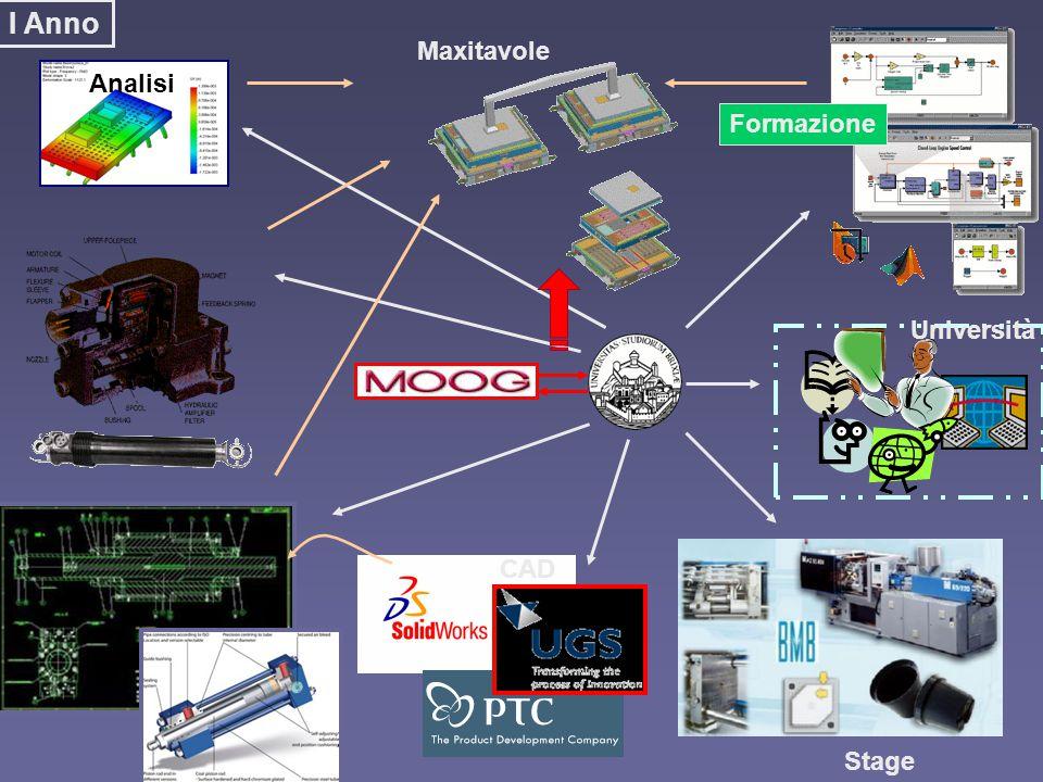 Maxitavole Università CAD Stage Analisi Formazione I Anno