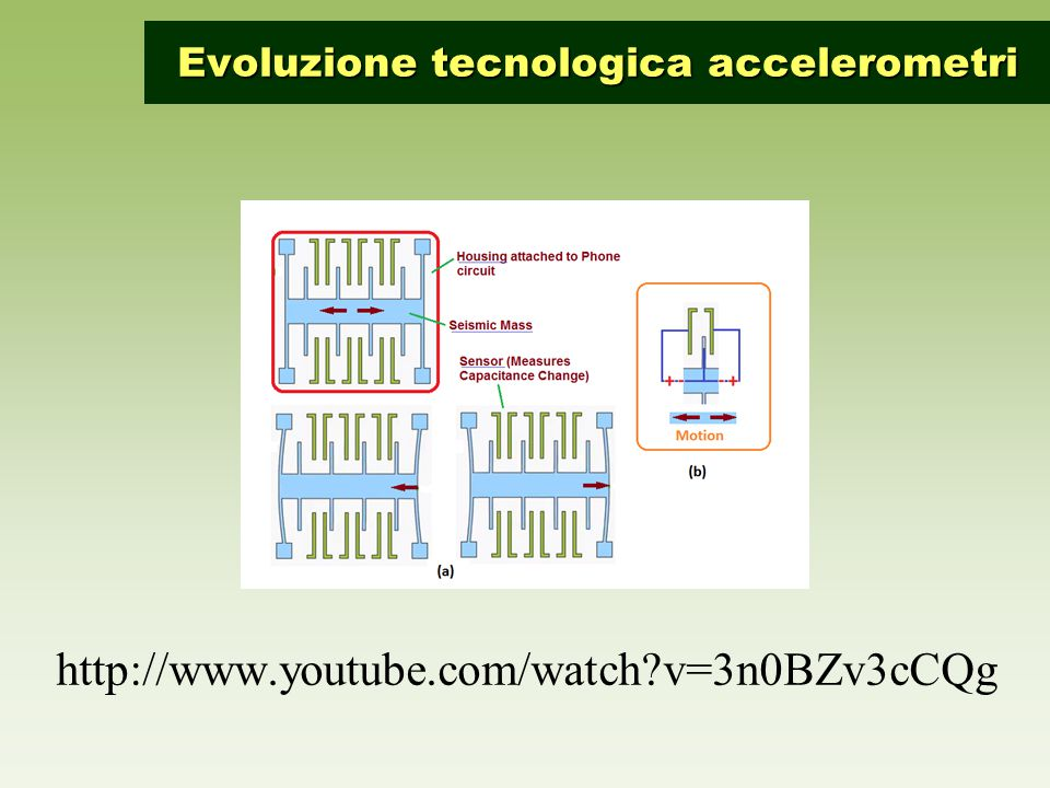 http://www.youtube.com/watch?v=3n0BZv3cCQg Evoluzione tecnologica accelerometri
