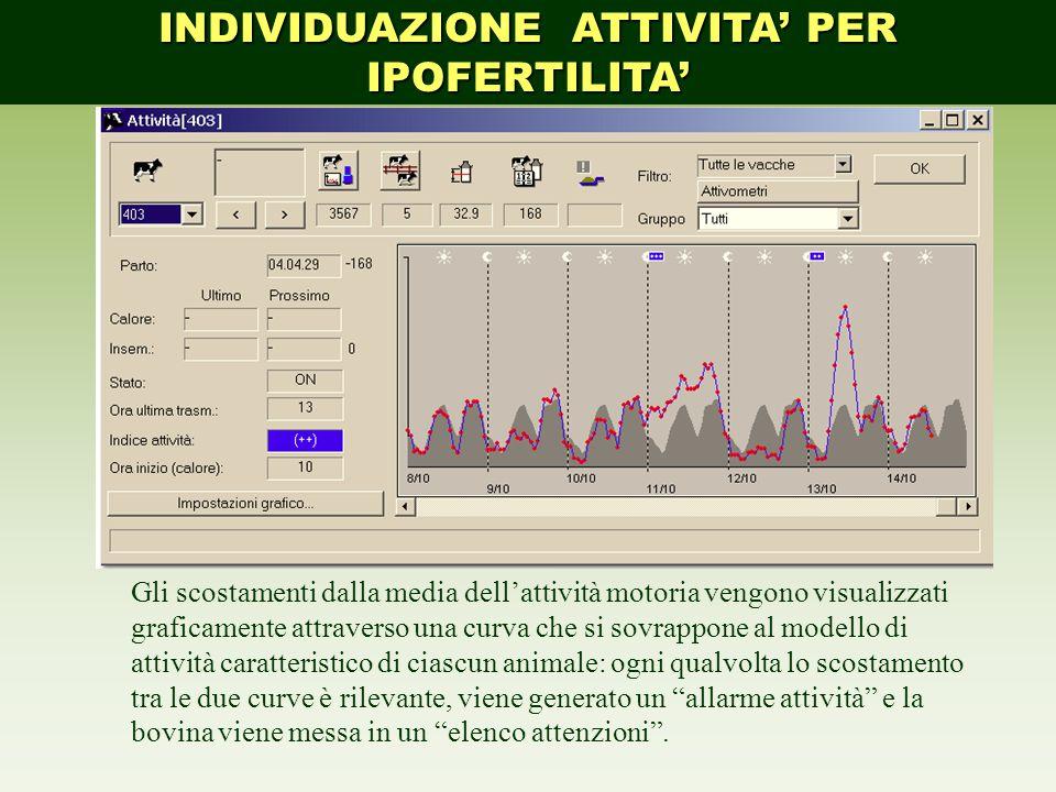 INDIVIDUAZIONE ATTIVITA' PER IPOFERTILITA' Gli scostamenti dalla media dell'attività motoria vengono visualizzati graficamente attraverso una curva ch