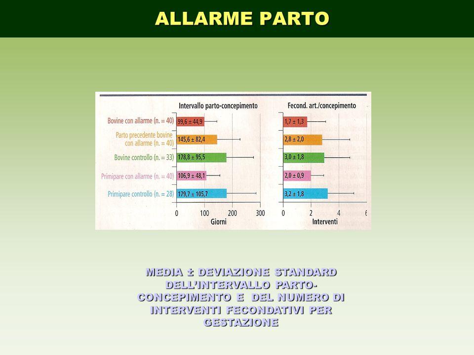 MEDIA ± DEVIAZIONE STANDARD DELL'INTERVALLO PARTO- CONCEPIMENTO E DEL NUMERO DI INTERVENTI FECONDATIVI PER GESTAZIONE ALLARME PARTO