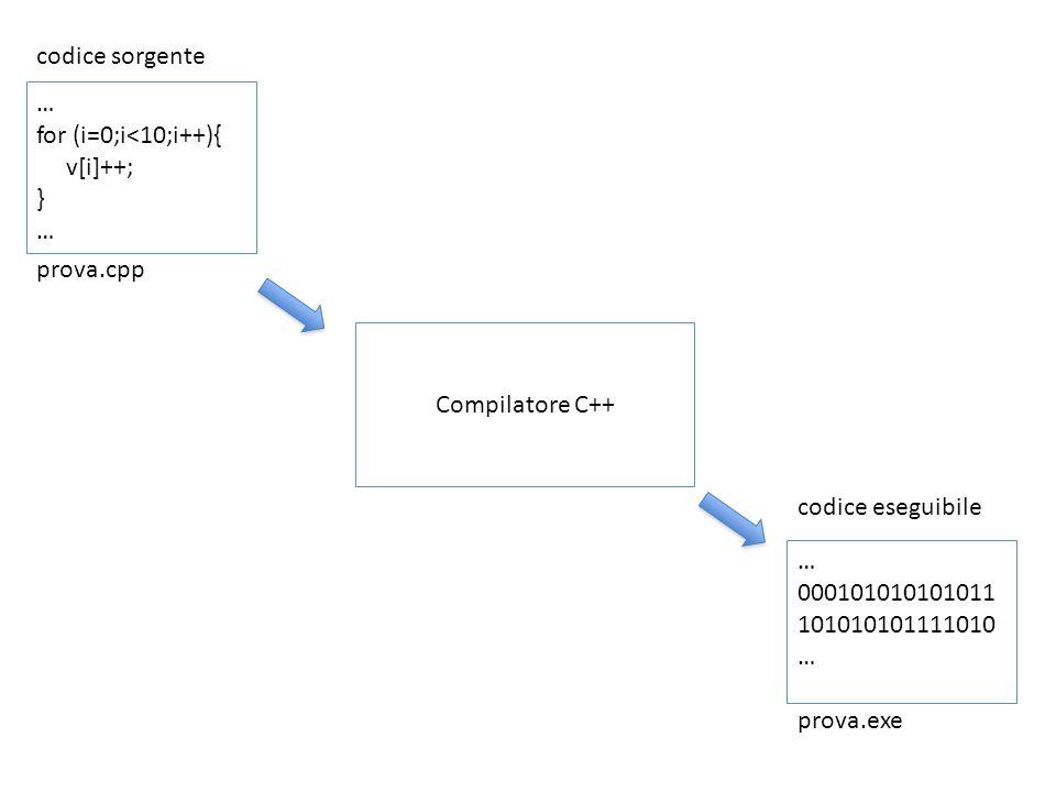 codice sorgente … for (i=0;i<10;i++){ v[i]++; } … prova.cpp Compilatore C++ codice eseguibile … 000101010101011 101010101111010 … prova.exe