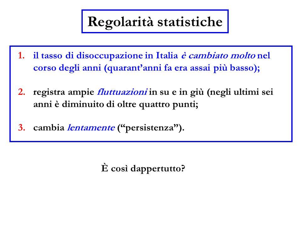 1.il tasso di disoccupazione in Italia è cambiato molto nel corso degli anni (quarant'anni fa era assai più basso); 2.registra ampie fluttuazioni in s
