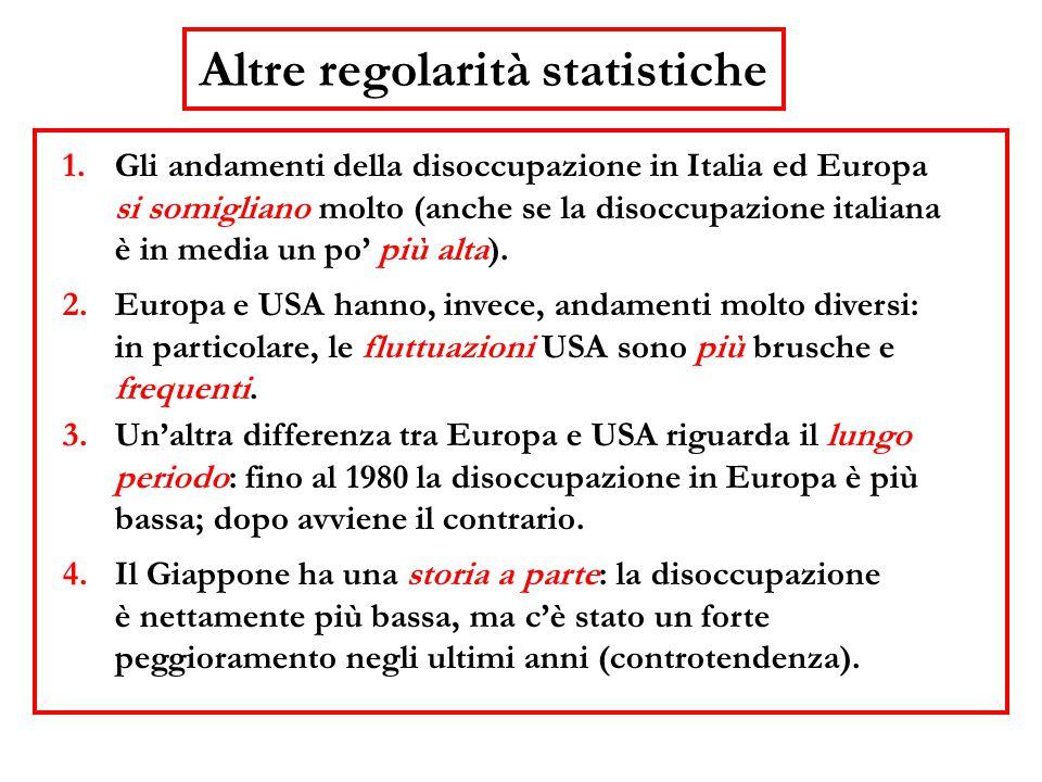 1.Gli andamenti della disoccupazione in Italia ed Europa si somigliano molto (anche se la disoccupazione italiana è in media un po' più alta). 2.Europ