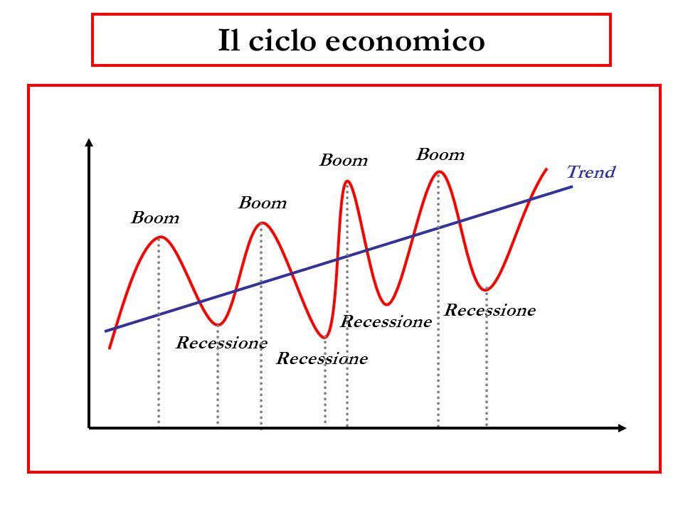 Il ciclo economico Boom Recessione Trend Boom Recessione