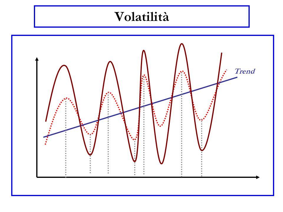 Volatilità Trend