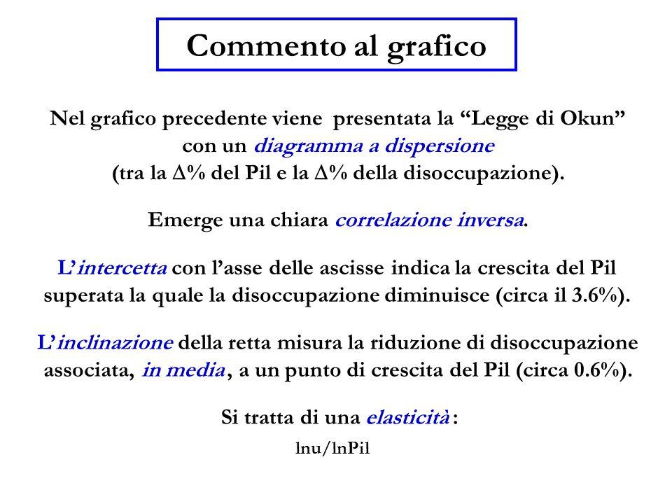 """Nel grafico precedente viene presentata la """"Legge di Okun"""" con un diagramma a dispersione (tra la  % del Pil e la  % della disoccupazione). Commento"""
