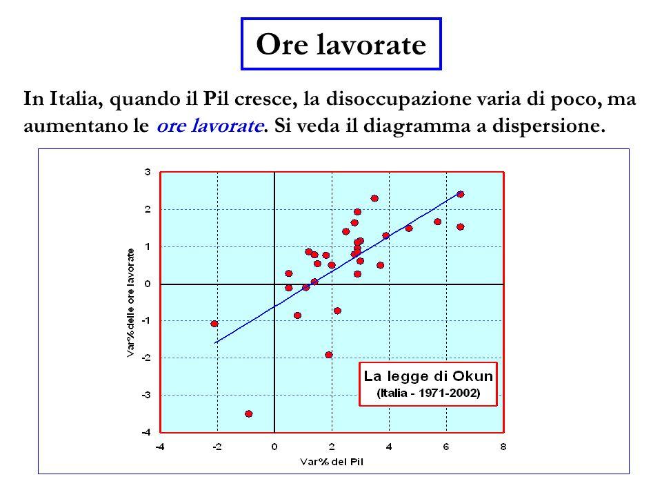 In Italia, quando il Pil cresce, la disoccupazione varia di poco, ma aumentano le ore lavorate. Si veda il diagramma a dispersione. Ore lavorate