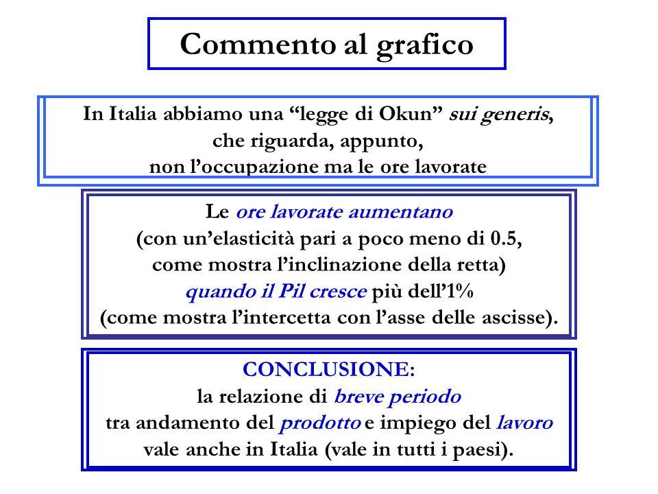 Commento al grafico CONCLUSIONE: la relazione di breve periodo tra andamento del prodotto e impiego del lavoro vale anche in Italia (vale in tutti i p