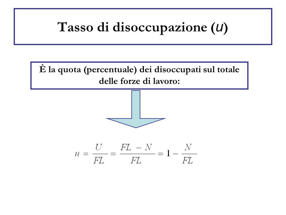 Popolazione, Forza Lavoro, Occupazione in Italia - 2003 (migliaia di unità) Popolazione in età lavorativa (15-65 anni)  38.800  Forza Lavoro  24.150 (II°2009:25.006)   22.050 (II°2009:23.167) 2.100(8,7%)(II° 2009:1.839) Occupati Disoccupati (II° 2009 7,35%)