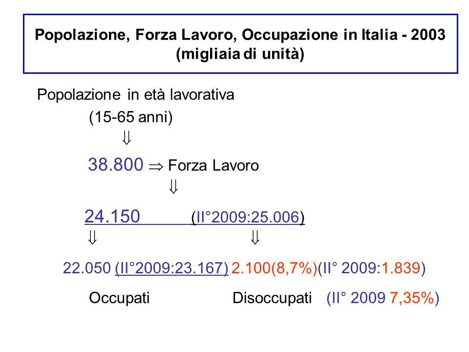 Popolazione, Forza Lavoro, Occupazione in Italia - 2003 (migliaia di unità) Popolazione in età lavorativa (15-65 anni)  38.800  Forza Lavoro  24.15