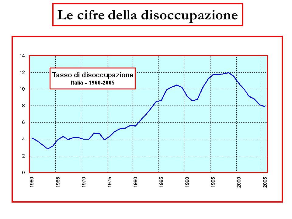 1.il tasso di disoccupazione in Italia è cambiato molto nel corso degli anni (quarant'anni fa era assai più basso); 2.registra ampie fluttuazioni in su e in giù (negli ultimi sei anni è diminuito di oltre quattro punti; 3.cambia lentamente ( persistenza ).