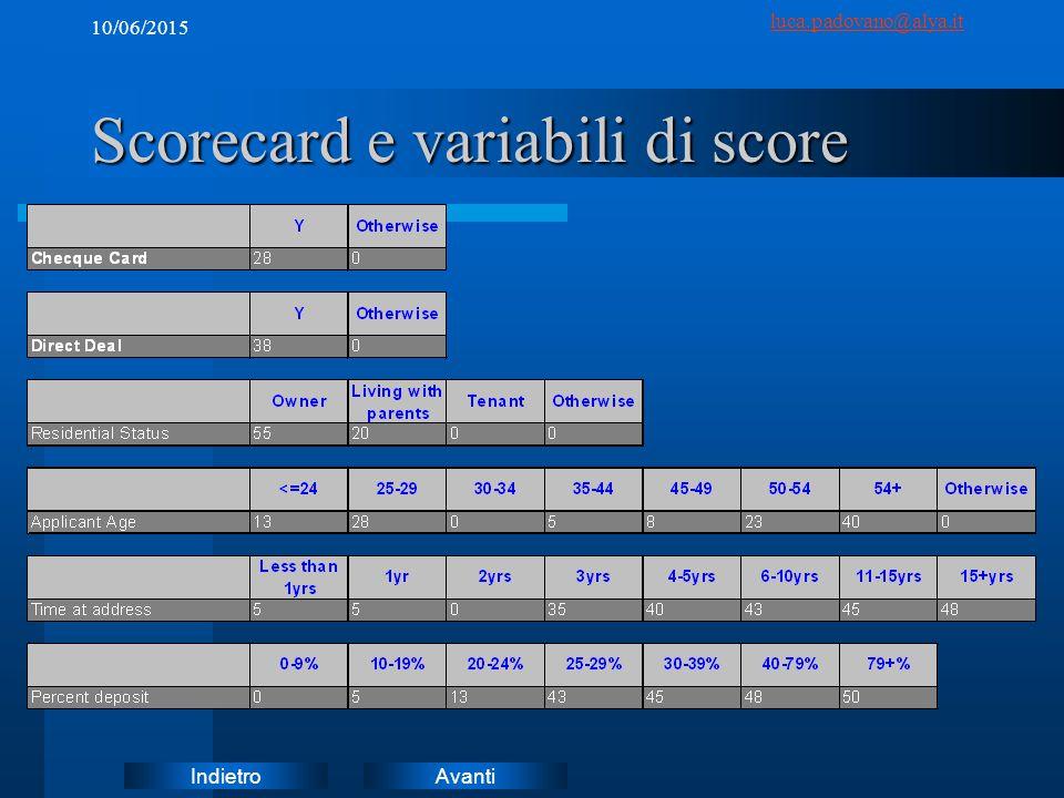 AvantiIndietro luca.padovano@alya.it 10/06/2015 Scorecard e variabili di score