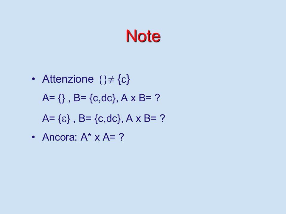 Note Attenzione {}≠ {  } A= {}, B= {c,dc}, A x B= .