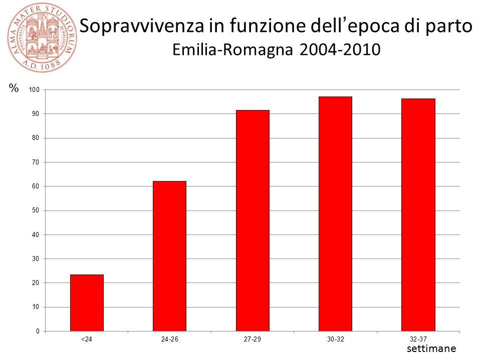 Sopravvivenza in funzione dell'epoca di parto Emilia-Romagna 2004-2010 settimane %