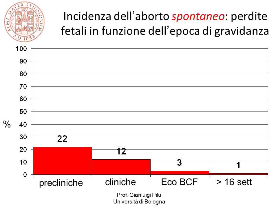 Prof. Gianluigi Pilu Università di Bologna Incidenza dell'aborto spontaneo: perdite fetali in funzione dell'epoca di gravidanza precliniche clinicheEc