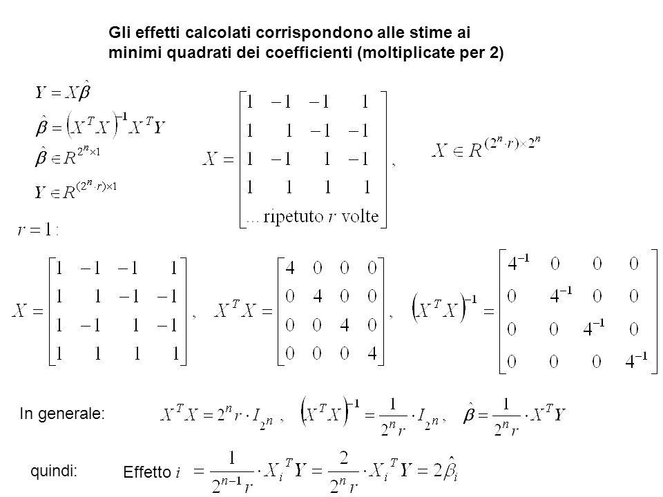 Gli effetti calcolati corrispondono alle stime ai minimi quadrati dei coefficienti (moltiplicate per 2) In generale: quindi: Effetto i