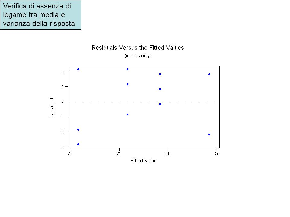 Verifica di assenza di legame tra media e varianza della risposta