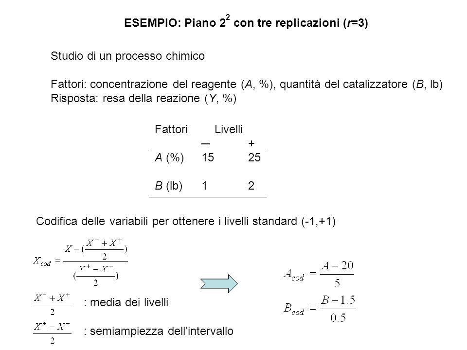 ESEMPIO: Piano 2 2 con tre replicazioni (r=3) Studio di un processo chimico Fattori: concentrazione del reagente (A, %), quantità del catalizzatore (B, lb) Risposta: resa della reazione (Y, %) Fattori Livelli ─ + A (%)1525 B (lb)12 Codifica delle variabili per ottenere i livelli standard (-1,+1) : media dei livelli : semiampiezza dell'intervallo