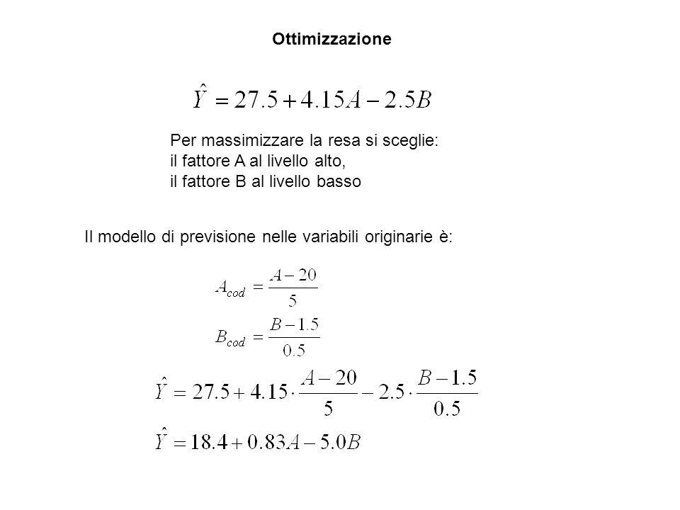 Ottimizzazione Per massimizzare la resa si sceglie: il fattore A al livello alto, il fattore B al livello basso Il modello di previsione nelle variabili originarie è: