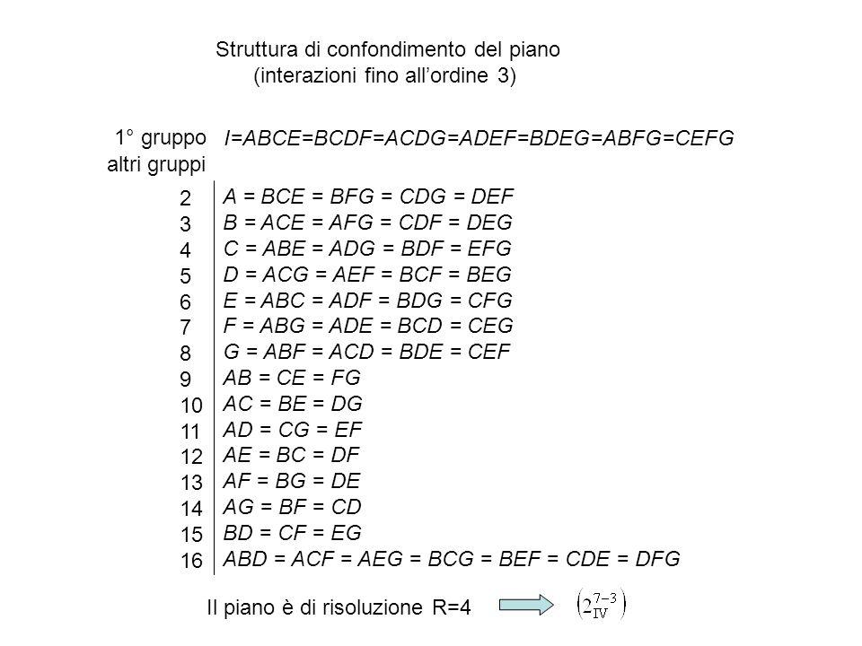 A = BCE = BFG = CDG = DEF B = ACE = AFG = CDF = DEG C = ABE = ADG = BDF = EFG D = ACG = AEF = BCF = BEG E = ABC = ADF = BDG = CFG F = ABG = ADE = BCD = CEG G = ABF = ACD = BDE = CEF AB = CE = FG AC = BE = DG AD = CG = EF AE = BC = DF AF = BG = DE AG = BF = CD BD = CF = EG ABD = ACF = AEG = BCG = BEF = CDE = DFG I=ABCE=BCDF=ACDG=ADEF=BDEG=ABFG=CEFG 1° gruppo altri gruppi 2 3 4 5 6 7 8 9 10 11 12 13 14 15 16 Struttura di confondimento del piano (interazioni fino all'ordine 3) Il piano è di risoluzione R=4