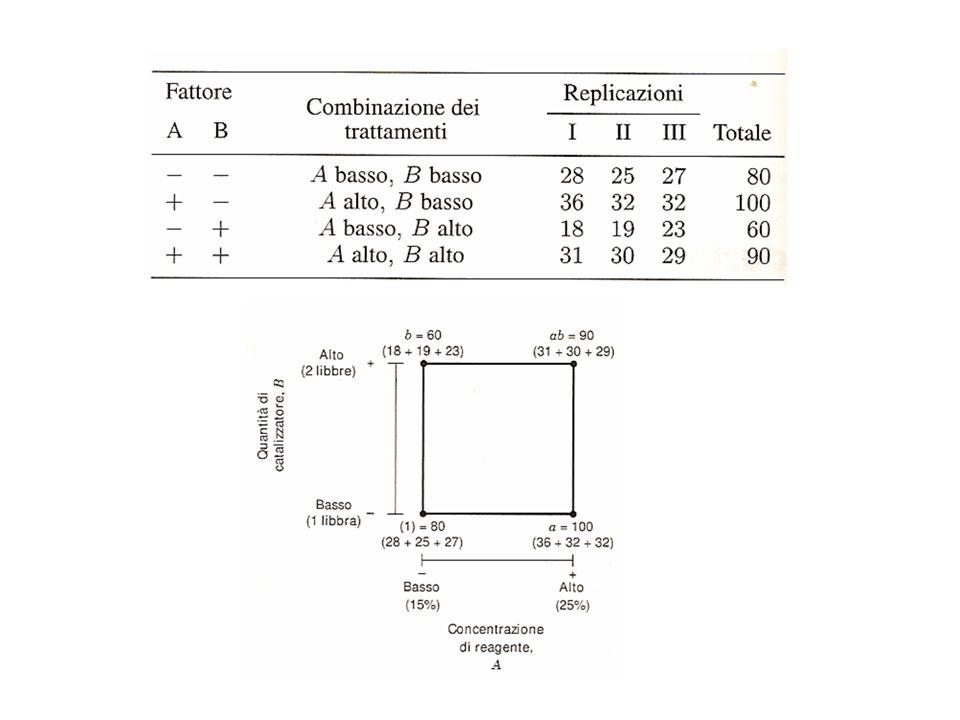 Stima dell' effetto di un fattore (effetto principale) (Fattoriale 2 2 ) Variazione nella risposta prodotta dal cambiamento nel livello del fattore (dal livello basso al livello alto) : media (sulle replicazioni) della risposta per la combinazione di livelli A B In termini di totali di trattamento si ha: 2 interpretazioni equivalenti Media delle variazioni ai due livelli dell'altro fattore Variazione della media ai due livelli del fattore : media (sulle replicazioni e sui livelli dell' altro fattore) della risposta al livello A