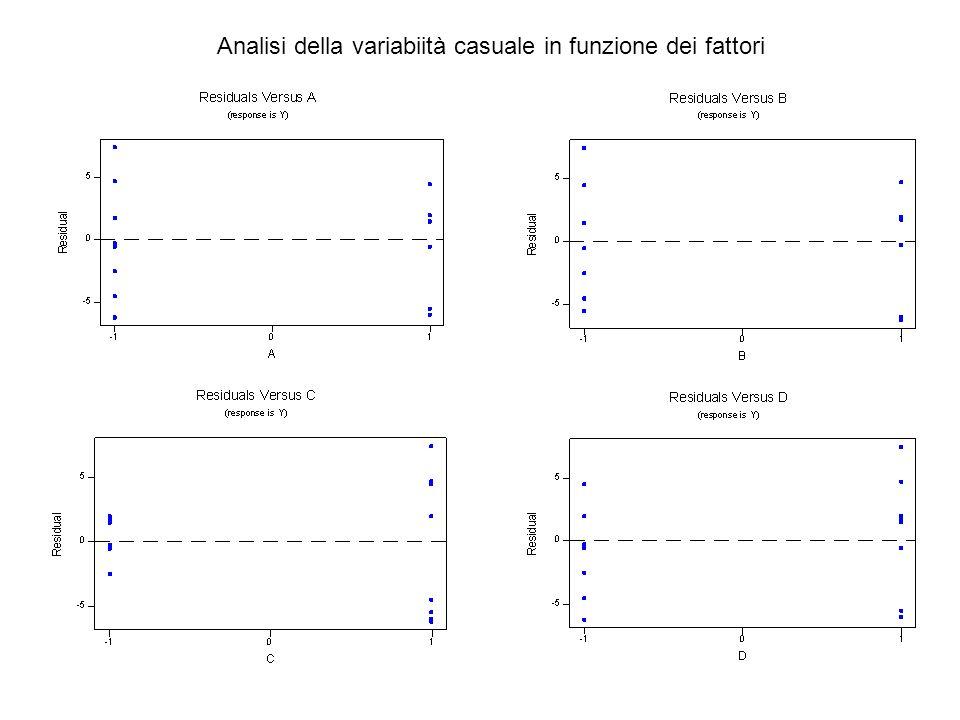 Analisi della variabiità casuale in funzione dei fattori