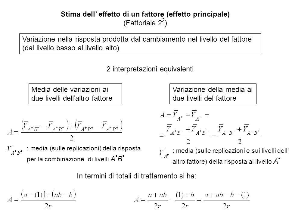 Calcolo della varianza degli stimatori degli effetti Ogni effetto è calcolato come combinazione lineare di 2 n medie della risposta nei trattamenti (contrasto).